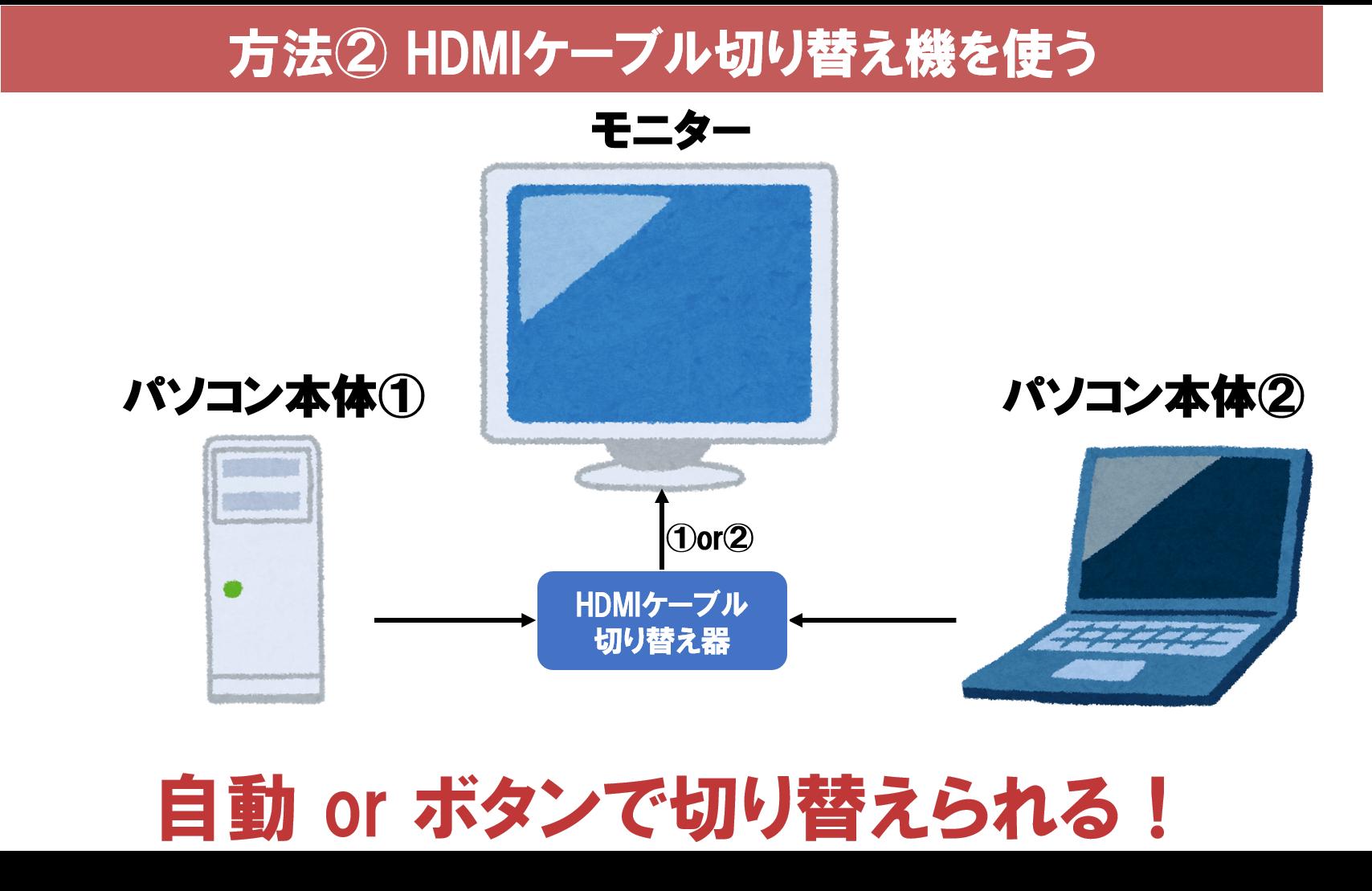 HDMI切り替え機を使う