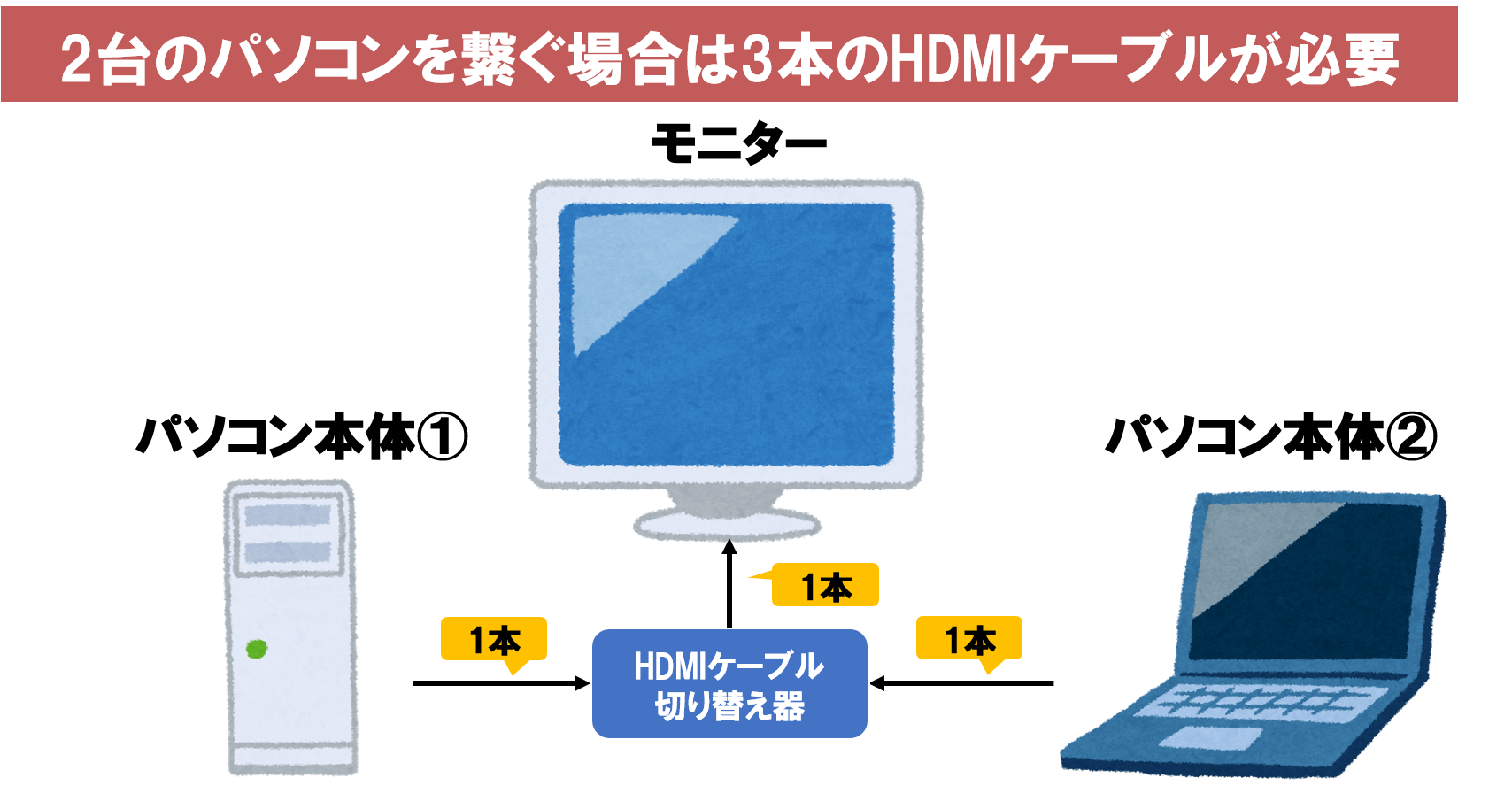HDMI切り替え機はHDMIケーブルが複数必要