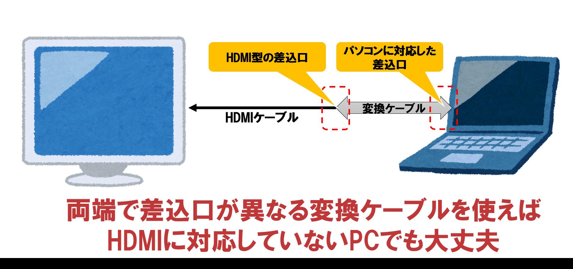 HDMIが無い場合は変換ケーブルを利用